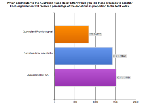 Zoo World Australian Flood Relief Poll Results